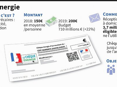 Le chèque énergie - Marie ALBERT [AFP]