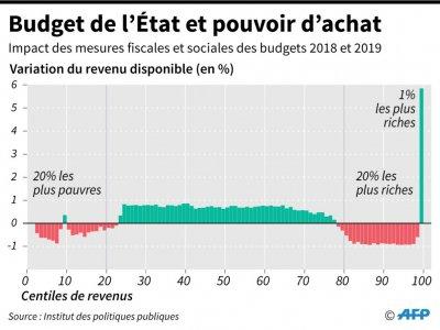 Budget de l'Etat et pouvoir d'achat    Simon MALFATTO [AFP]