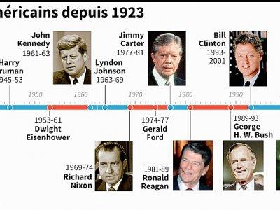 Les présidents américains depuis 1923    Paz PIZARRO [AFP]