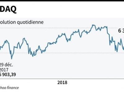 L'indice NASDAQ - Jean Michel CORNU [AFP]