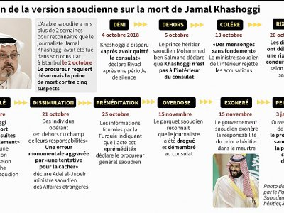 Evolution de la version saoudienne sur la mort de Jamal Khashoggi - John SAEKI [AFP/Archives]