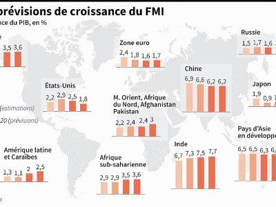 Les prévisions de croissance du FMI     [AFP]