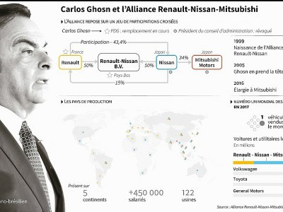Carlos Ghosn et l'Alliance Renault-Nissan-Mitsubishi