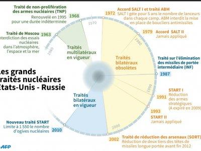 Les traités nucléaires entre Moscou et Washington    Selim CHTAYTI [AFP]