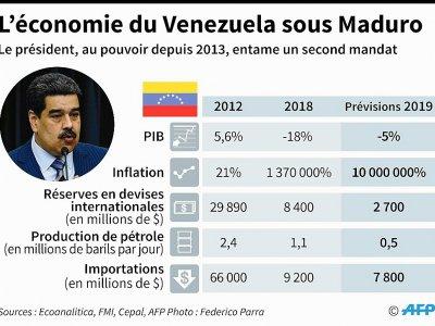 L'économie du Venezuela sous Maduro - Gabriela VAZ [AFP/Archives]