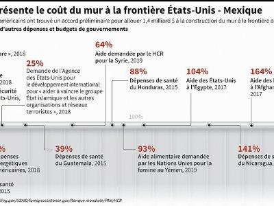 Ce que représente le coût du mur à la frontière Etats-Unis - Mexique - Gal ROMA [AFP]