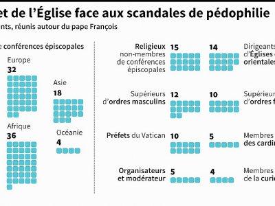 Sommet de l'Eglise face aux scandales de pédophilie    Simon MALFATTO [AFP]