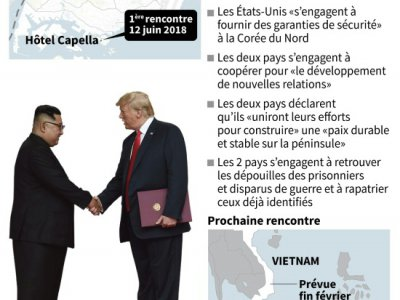 Les rencontres Kim - Trump    John SAEKI [AFP]