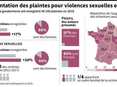 Les plaintes pour violences sexuelles en 2019    Charlotte DURAND [AFP]