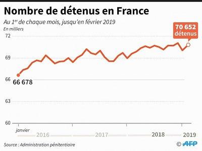 Nombre de détenus en France - Simon MALFATTO [AFP]