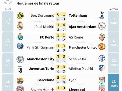 Ligue des champions : huitièmes de finale    Paz PIZARRO [AFP]