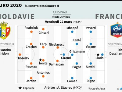 Euro 2020 : qualifications : Moldavie - France