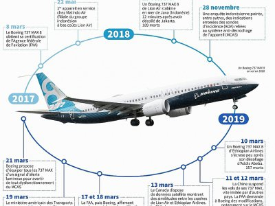 Le Boeing 737 MAX