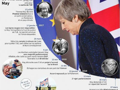 Le Brexit de Theresa May