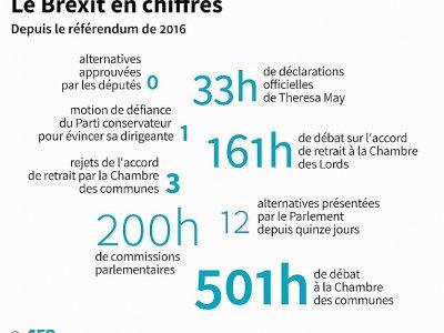 Le Brexit en chiffres - Riwan MARHIC [AFP]