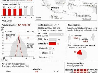 Fiche sur l'Indonésie, à l'approche des élections générales du 17 avril     [AFP]