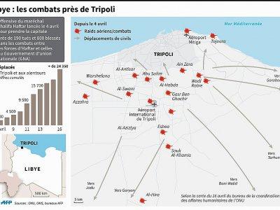 Libye : les combats près de Tripoli    Paz PIZARRO [AFP]