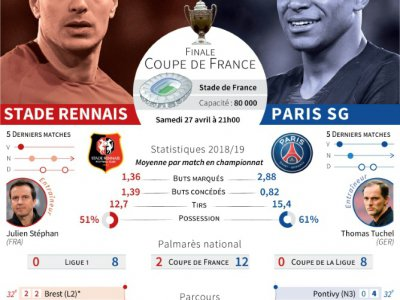 Coupe de France : Rennes vs Paris SG
