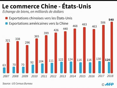 Le commerce Chine - Etats-Unis