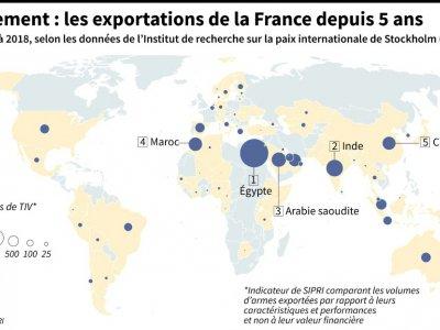 Armement : les exportations de la France depuis 5 ans    Thomas SAINT-CRICQ [AFP]