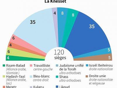 Composition du Parlement israélien après les élections législatives du mardi 9 avril - Jonathan WALTER [AFP]
