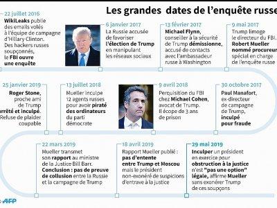 Les grandes dates de l'enquête russe    Hugo BARBIEUX [AFP]
