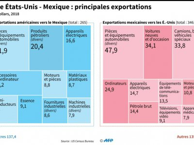 Commerce USA-Mexique : principales exportations
