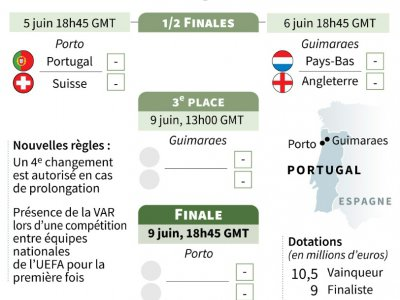 Phase finale de la Ligue des nations