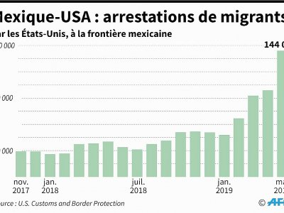 Mexique-USA : arrestations de migrants