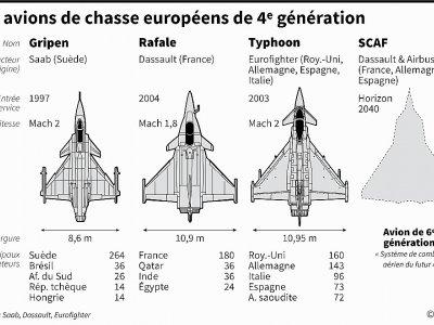 Les avions de chasse européens de 4e génération - Robin LEGRAND [AFP]