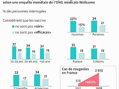 Le sentiment anti-vaccin en France