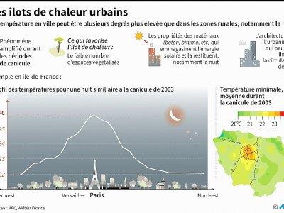 Les îlots de chaleur urbains    Simon MALFATTO [AFP]