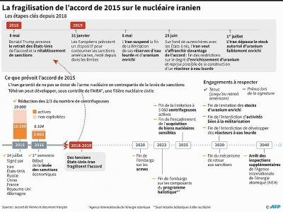 La fragilisation de l'accord de 2015 sur le nucléaire iranien    Laurence SAUBADU [AFP]