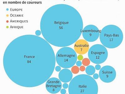 Tour de France : 100 ans de maillot jaune - Robin LEGRAND [AFP]