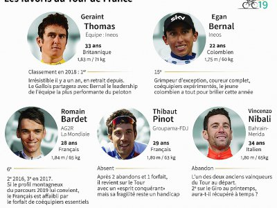 Les favoris du Tour du France - [AFP]