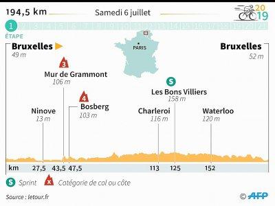 Tour de France 2019 : 1ère étape - Laurence SAUBADU [AFP]