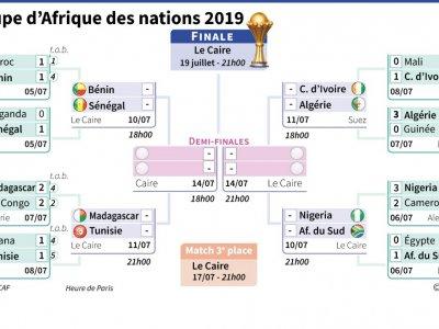 Tableau final de la Coupe d'Afrique des nations (     [AFP]
