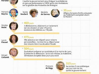 Départs contraints ou fracassants de ministres sous Macron    Valentina BRESCHI [AFP]