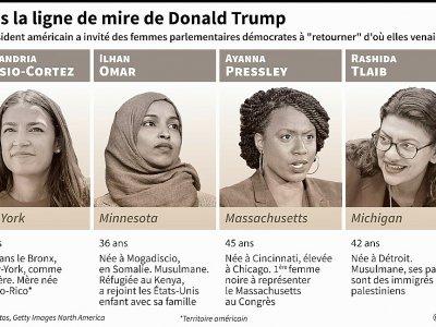 Dans la ligne de mire de Donald Trump - Alain BOMMENEL [AFP]