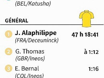 Résultats et classements après la 11e étape du Tour de France - AFP [AFP]