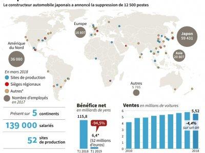L'implantation de Nissan dans le monde    Sophie RAMIS [AFP]