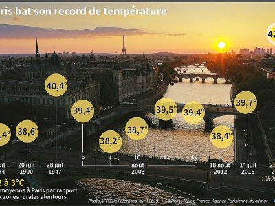 Paris bat son record de température
