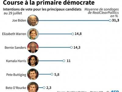 Course à la primaire démocrate    Gal ROMA [AFP]