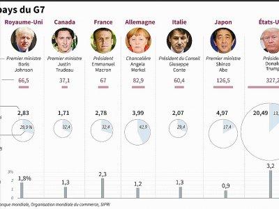 Les pays du G7 - [AFP/Archives]