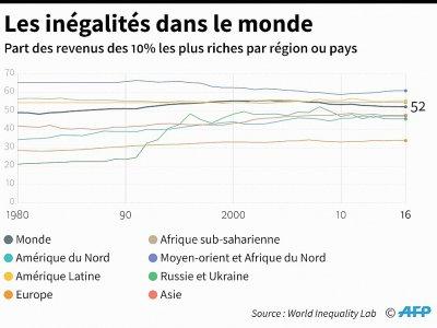 Les inégalités dans le monde - Sabrina BLANCHARD [AFP/Archives]