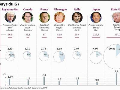 Les pays du G7     [AFP]