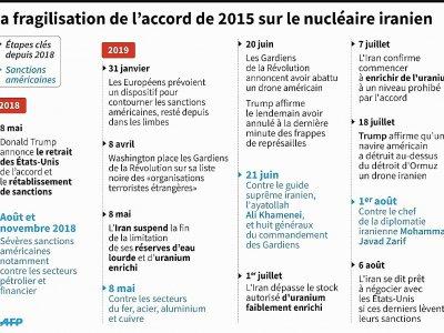 La fragilisation de l'accord de 2015 sur le nucléaire iranien    Simon MALFATTO [AFP]
