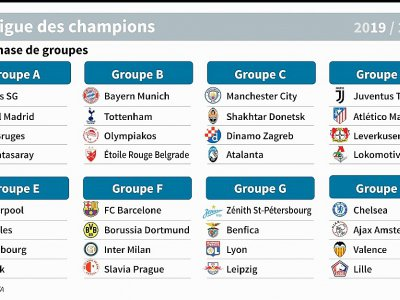 Les groupes de la Ligue des champions de football 2019-2020    AFP [AFP]
