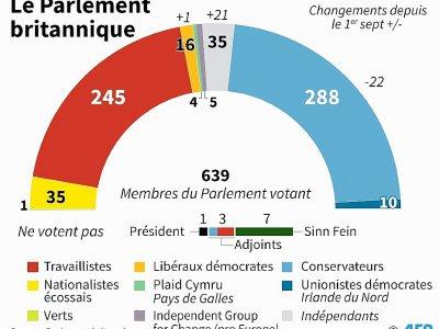 Composition du Parlement britannique au 5 septembre - [AFP]