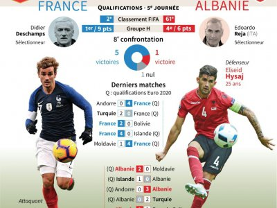 Présentation du match de qualification pour l'Euro 2020 France vs Albanie du samedi 7 septembre au Stade de France à Saint-Denis